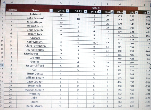 Final standings - click to enlarge
