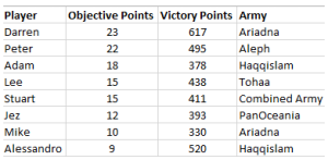 The final standings - click to enlarge